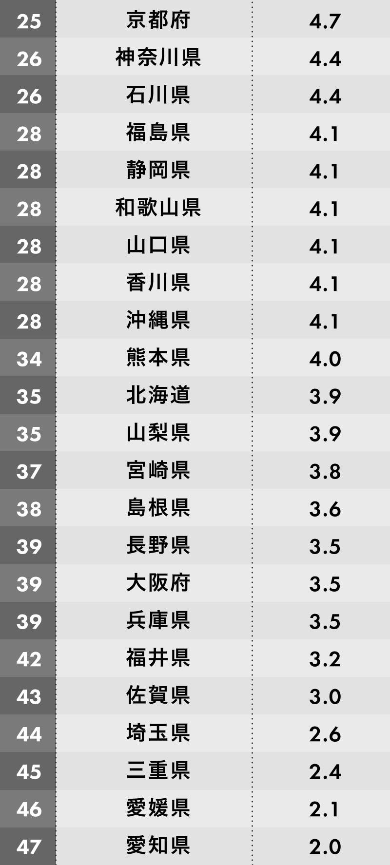 孤独に悩む人が多い都道府県ランキング 25位~47位