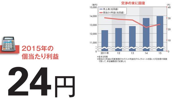 【ヤマトホールディングス】売上高とは裏腹に採算性は悪化 値上げ中に現れた伏兵「日本郵便」