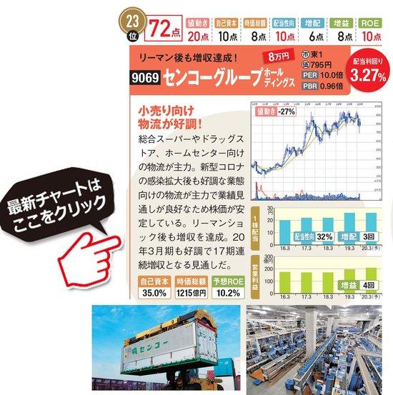 センコーグループホールディングスの最新株価はこちら!