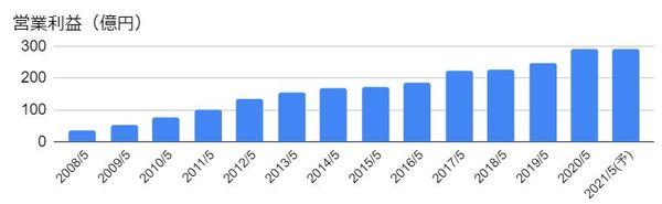 コスモス薬品(3349)の営業利益の推移