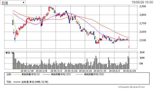 日本 たばこ 産業 の 株価