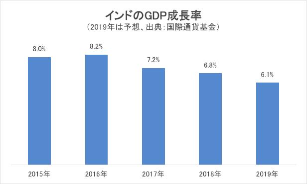 インドのGDP成長率グラフ