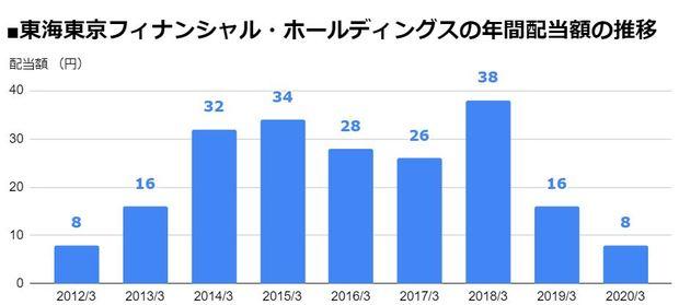 東海東京フィナンシャル・ホールディングス(8616)の年間配当額の推移