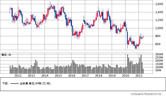 INPEX(1605)の株価チャート