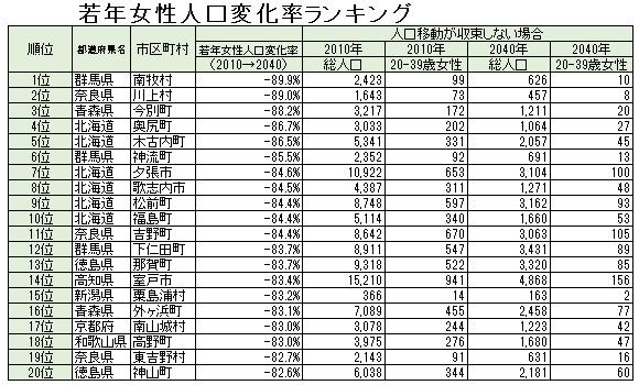 2040年、20~39歳の女性が50%の市町村で半減!<br />日本創成会議が描く人口減少ニッポンの壮絶な未来<br />――増田寛也座長に推計の狙いを聞く