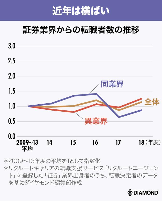 証券業界からの転職者数の推移