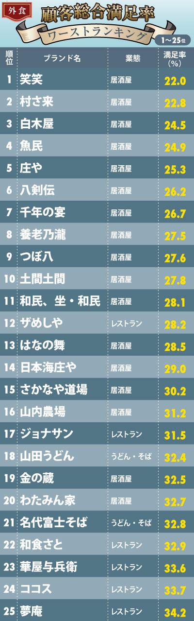 外食チェーン「顧客満足率ランキング」【ワースト50完全版】