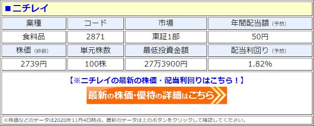 ニチレイ(2871)の株価