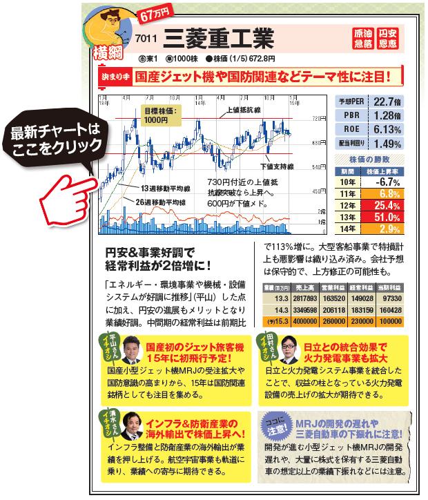 人気の優良株!国産ジェット機や国防関連などテーマ性に注目!円安&事業好調で経常利益が2倍増に!三菱重工業の最新株価チャートはこちら!