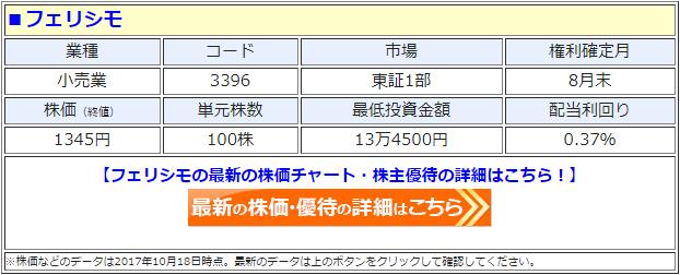 フェリシモの最新の株価