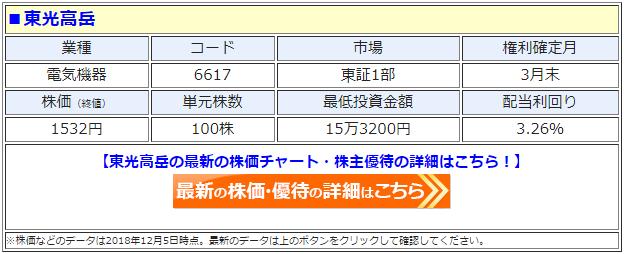 東光高岳(6617)の最新の株価