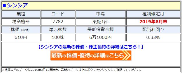 シンシア(7782)の株価