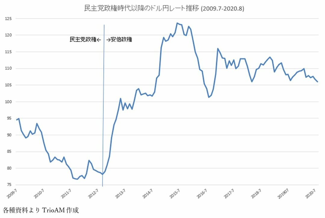 図版:民主党政権以降のドル円レート