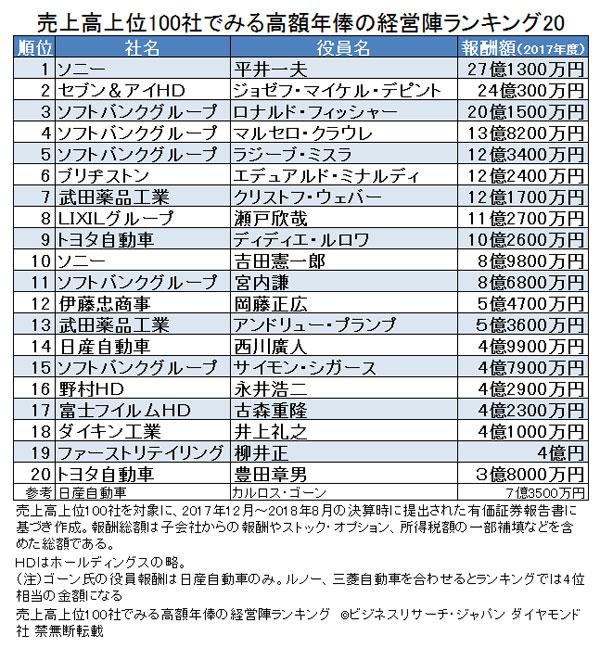 役員の年俸が高い企業ランキング、3位トヨタ、2位タケダ、1位は?