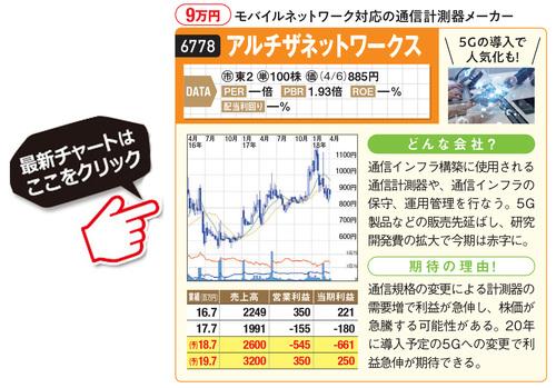 アルチザネットワークスの最新株価はこちら!
