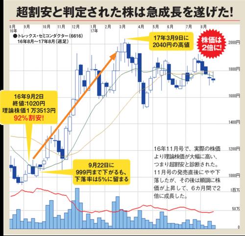 トレックス・セミコンダクターの株価チャート