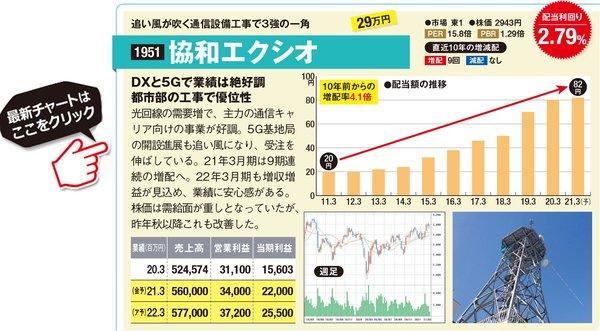 協和エクシオの最新株価はこちら!