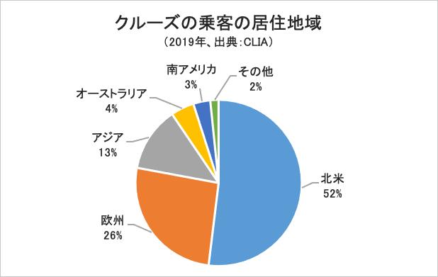 クルーズの乗客の居住地域グラフ