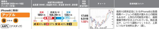 「アップル」の最新の株価チャートはこちら!
