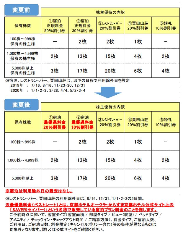 京都ホテル(9723)の株主優待の変更点