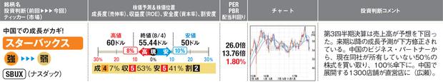 「スターバックス」の最新の株価チャートはこちら!