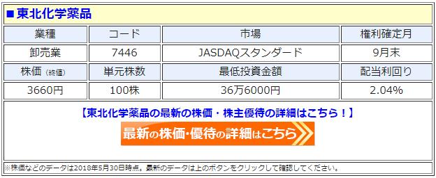 東北化学薬品(7446)の最新の株価