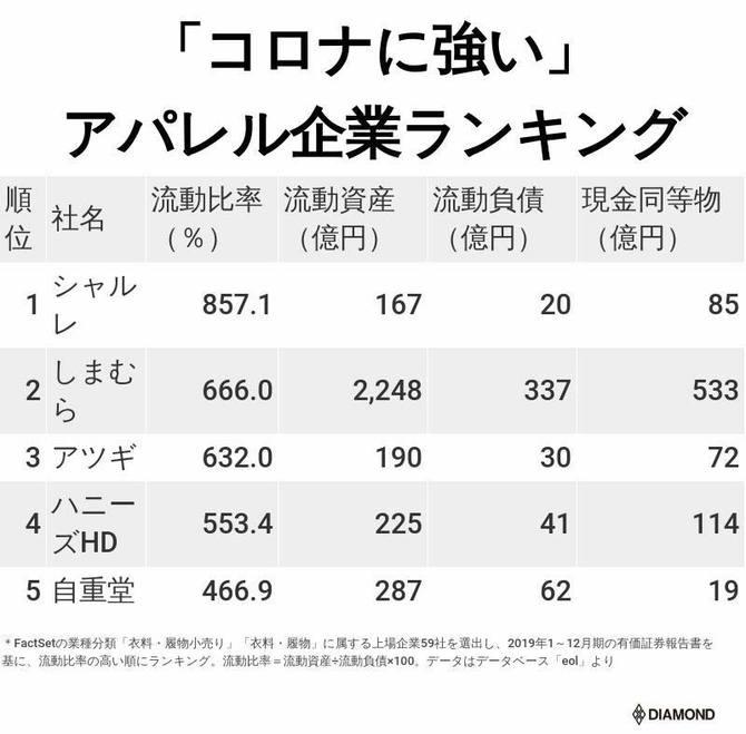 日本のアパレル企業売上ランキング