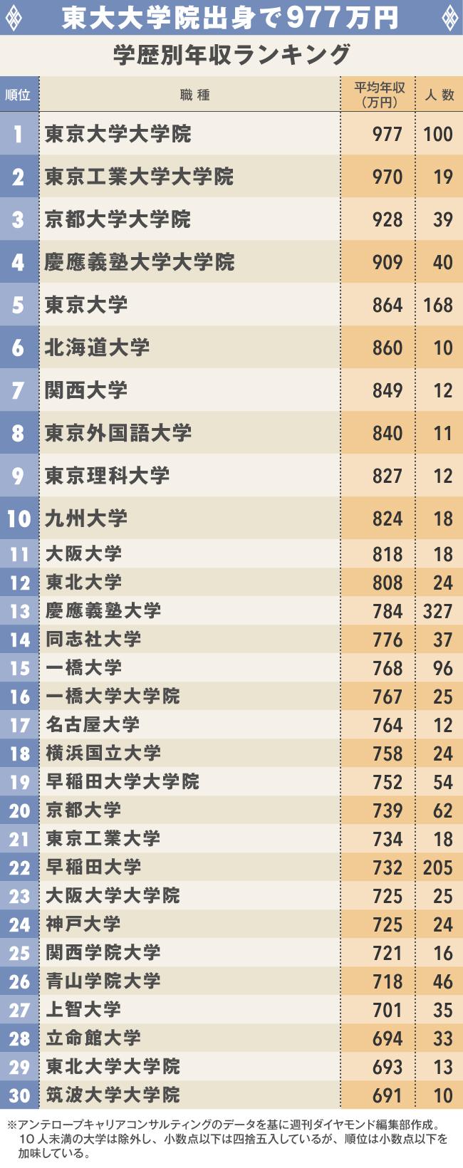 若くても高年収な職業ランキング・ベスト30!