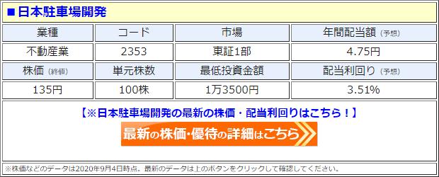 日本駐車場開発(2353)の株価