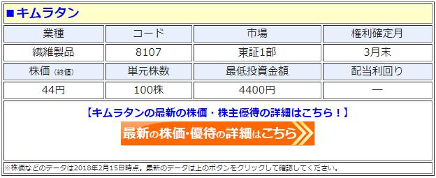 キムラタン(8107)の最新の株価