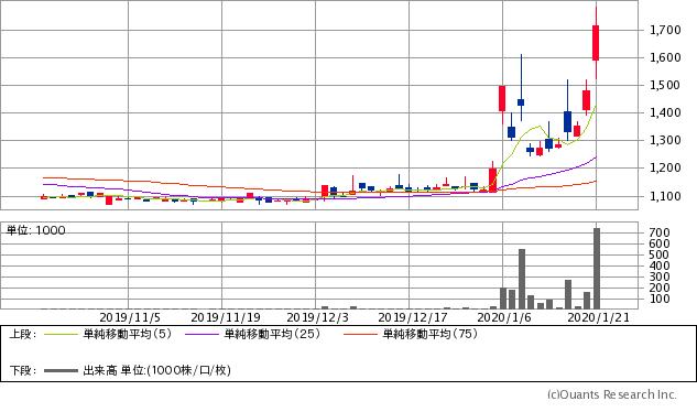 日本アビオニクス(6946)チャート/日足・3カ月