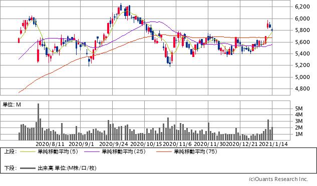 NEC(6701)チャート/日足・6カ月