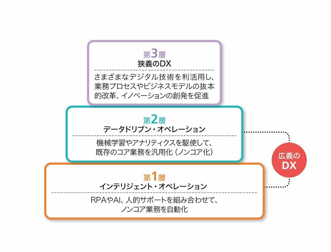 ジェンパクト流DXの核心<br />