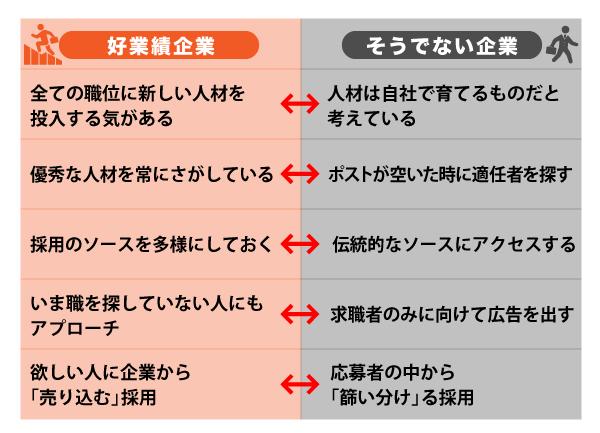 日本企業は「採用」でも世界で負けている現実