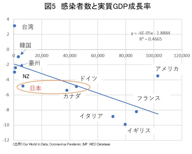 図5感染者数と実質GDP成長率
