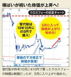 クロスフォーの株価が上昇!