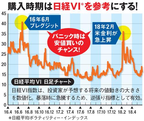 日経VIで買いのチャンスを図る!