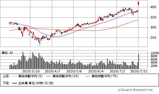 アップル(AAPL)チャート/日足・6カ月