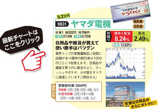 ヤマダ電機の最新株価はこちら!