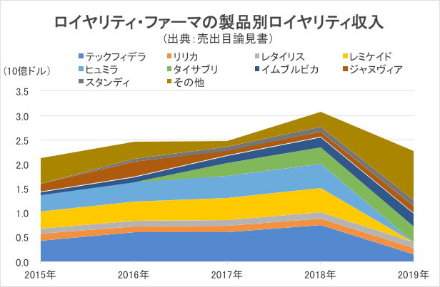 ロイヤリティ・フォーマの製品別ロイヤリティ収入
