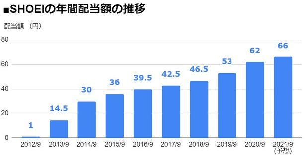 SHOEI(7839)の年間配当額の推移