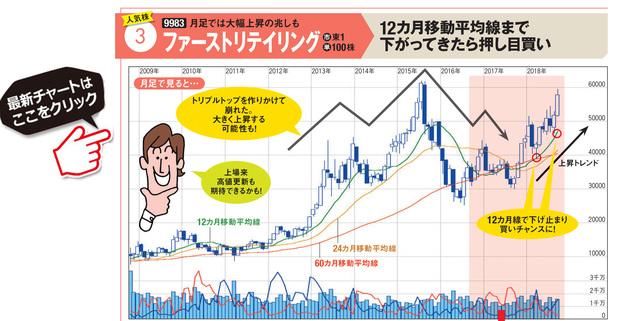 ファーストリテイリングの最新株価はこちら!