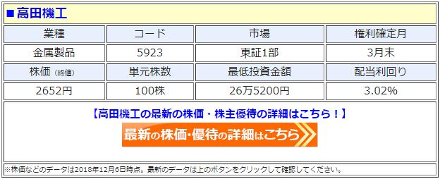 高田機工(5923)の最新の株価