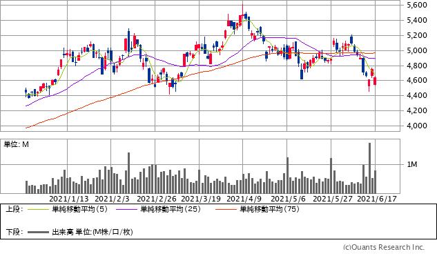 ナブテスコ(6268)チャート/日足・6カ月