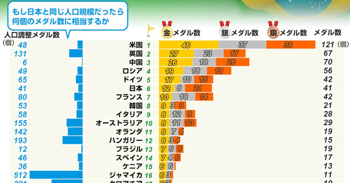 日本のリオ五輪メダル数、人口比ではボロ負けだった!