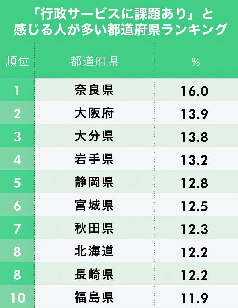 「行政サービスに課題あり」と感じる人が多い都道府県ランキング 1位~10位