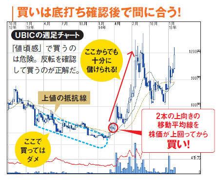 10万円株銘柄選びのポイント!下落途中の安易な買いは厳禁、底値の確認後に買いを入れよう!買いは底打ち確認後で間に合う!