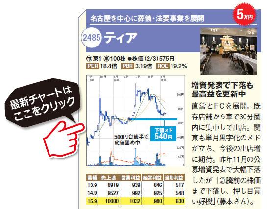 下落でチャンスの10万円株(3)!名古屋を中心に葬儀・法要事業を展開のティア(2485)。直営とFCを展開。既存店舗から車で30分圏内に集中して出店。関 東も単月黒字化のメドが立ち、今後の出店増に期待。昨年11月の公募増資発表で大幅下落したが「急騰前の株価まで下落し、押し目買い好機」(ティア(2485)の最新株価チャートはコチラ!(SBI証券の株価チャート画面に遷移します)