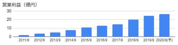 オリエンタルコンサルタンツホールディングス(2498)の営業利益の推移