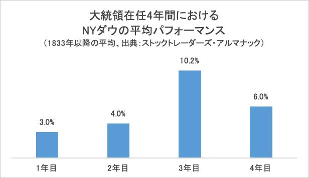 大統領在任4年間におけるNYダウの平均パフォーマンス:グラフ